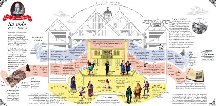 William Shakespeare: su vida como teatro, por Martín Cristal.